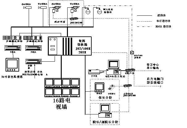 美国ADEMCO( ALARM DEVICE MANUFACTURING COMPANY )公司1929年于美国成立,直属美国PITTWAY集团(全美五百大财团之一),如今已成为全世界最大的电子防盗产品制造商,始终保持产品高科技水平,领导市场。ADEMCO防盗报警系统以其先进、独特的功能,多种安装方式(常规、总线、无线)及优异的品质,从而赢得广大用户的青睐。 闭路电视监控系统选用美国标枪(JAVELIN SYSTEMS)中文多媒体图形界面控制全视频矩阵切换CCTV系统。Javelin具有最先进的系统组网及