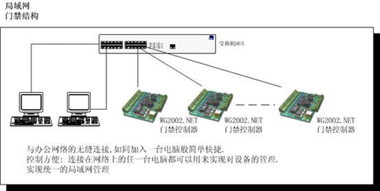 大连开发区工厂综合楼监控系统