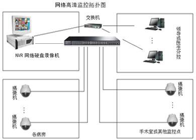 医院数字监控系统方案